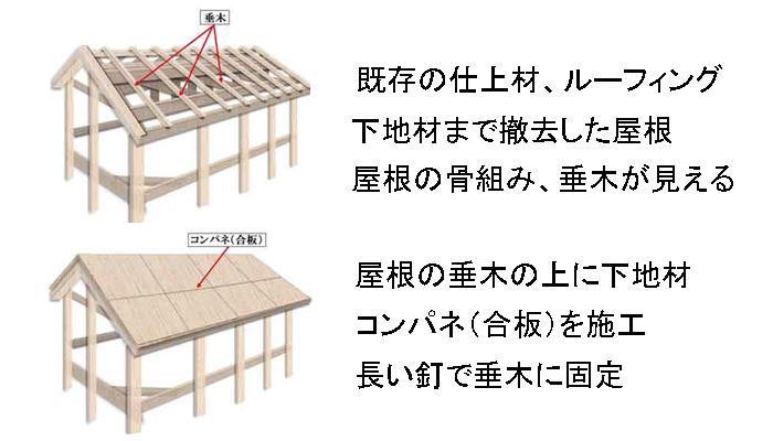下地材コンパネ施工の図