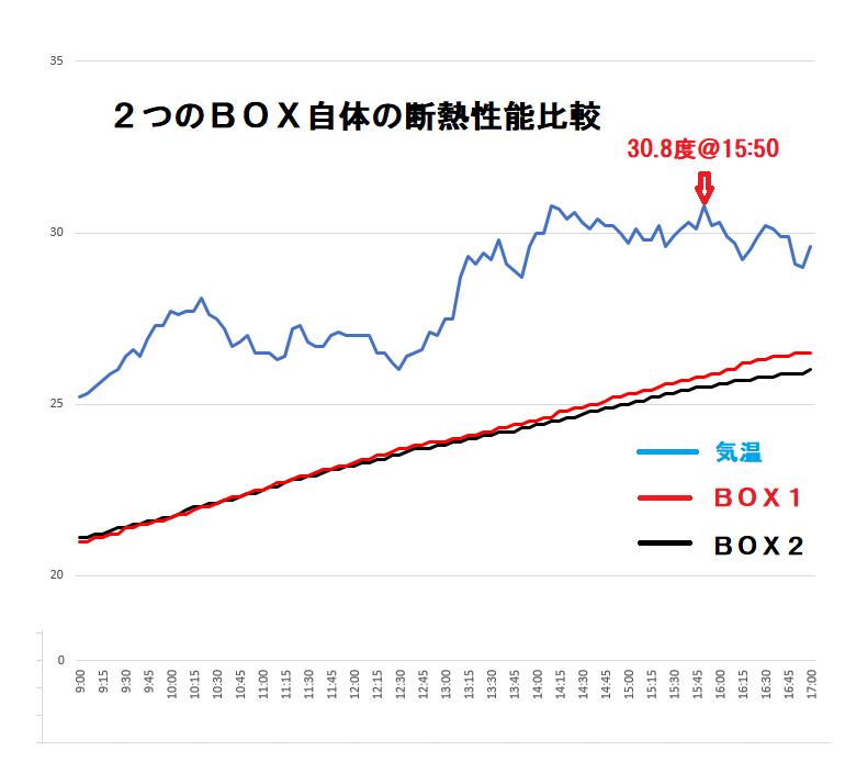 2BOX断熱性能比較グラフ