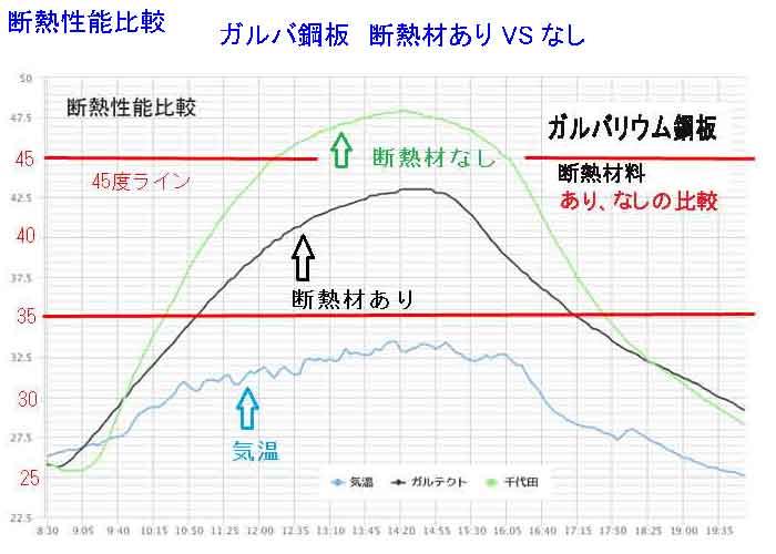 ガルバリウム鋼板断熱材ありなしのグラフ02
