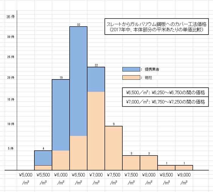 ガルバリウム鋼板相場2017年グラフ