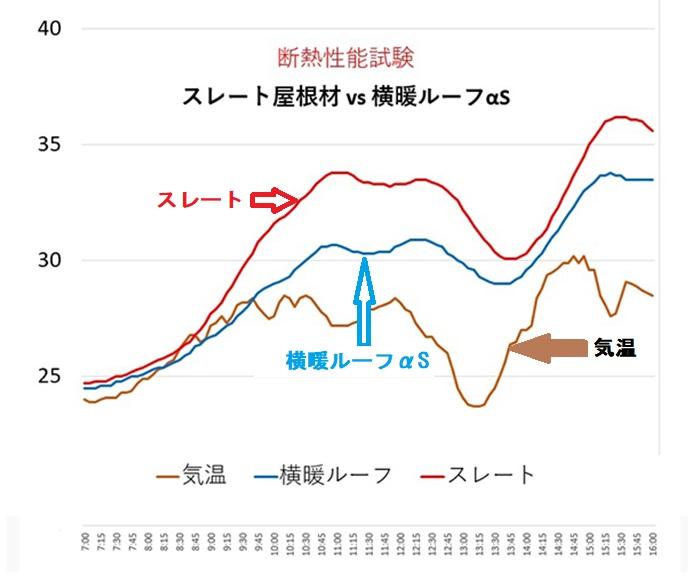 断熱性能比較、ガルバvsスレートグラフ