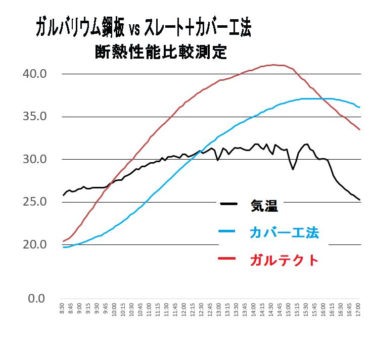 ガルバリウム鋼板のカバー工法断熱性能比較グラフ