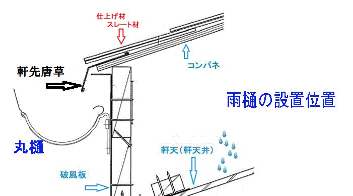 雨樋の位置図