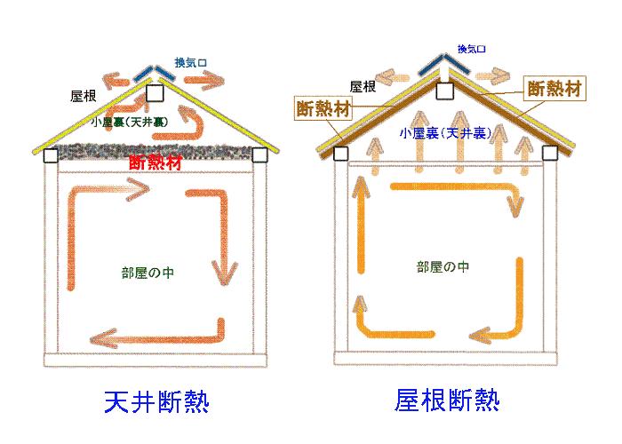 天井断熱、屋根断熱の概念図