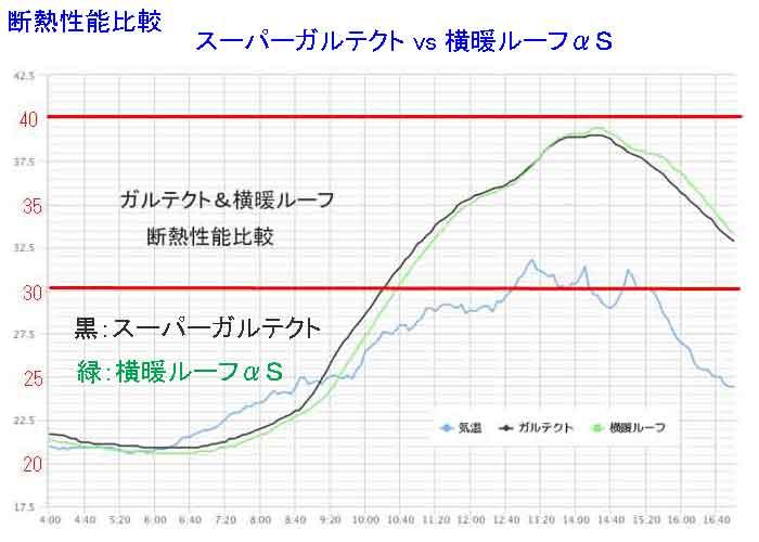 横暖ルーフαSスーパーガルテクト断熱性能比較グラフ