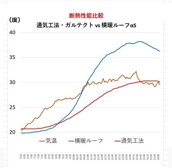 通気工法とガルバリウム鋼板の温度比較