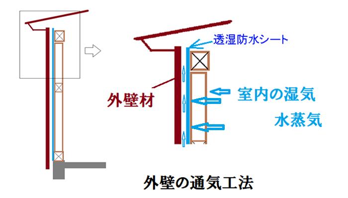 外壁の通気工法図