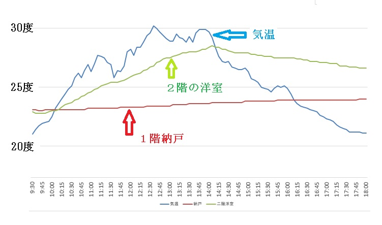 効果のある断熱、納戸のグラフ
