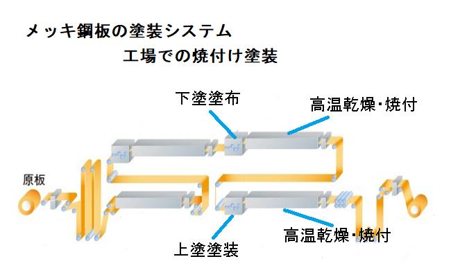 ガルバリウム鋼板塗装工程