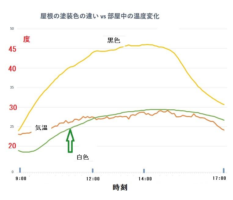 遮熱の違いのグラフ
